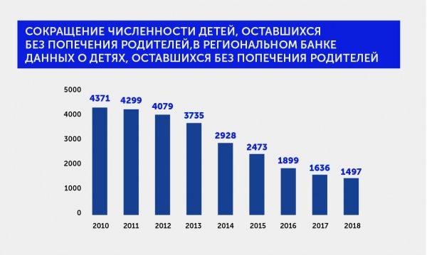 Сергей Собянин рассказал о решении проблемы сиротства в столице